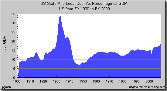 U.S. State and Local Government Debt as a Percentage to GDP