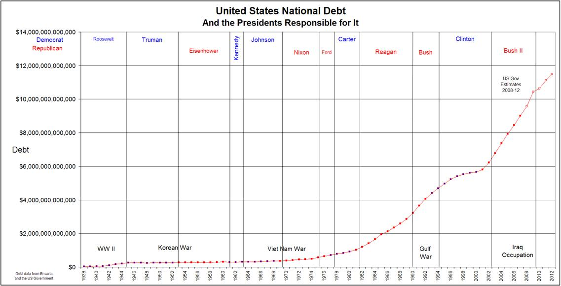 United States National Debt and the Presidents Responsible for It