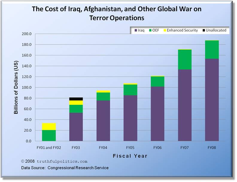 cost of iraq afghanastan wars