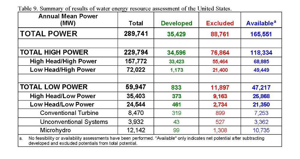 United States Water Energy Resource Assessment