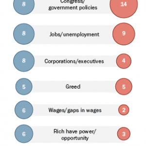 Causes & Solutions of Income Inequality