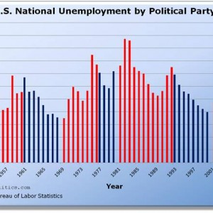 U.S. National Unemployment by Political Party / President