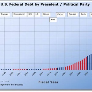 U.S. Federal Debt by President / Political Party