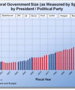 U.S. Federal Government Size, as Measured by Spending, by President / Political Party
