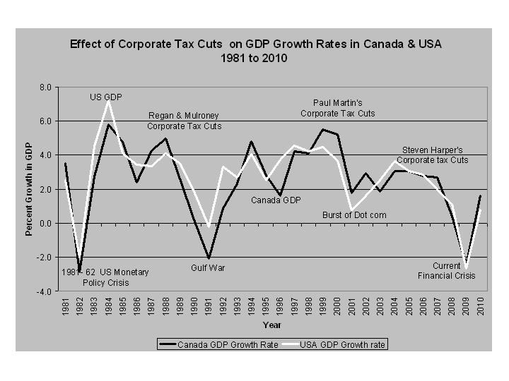 Effect of Corporate Tax Cuts on GDP Growth Rates in Canada and the U.S. from 1981 to 2010