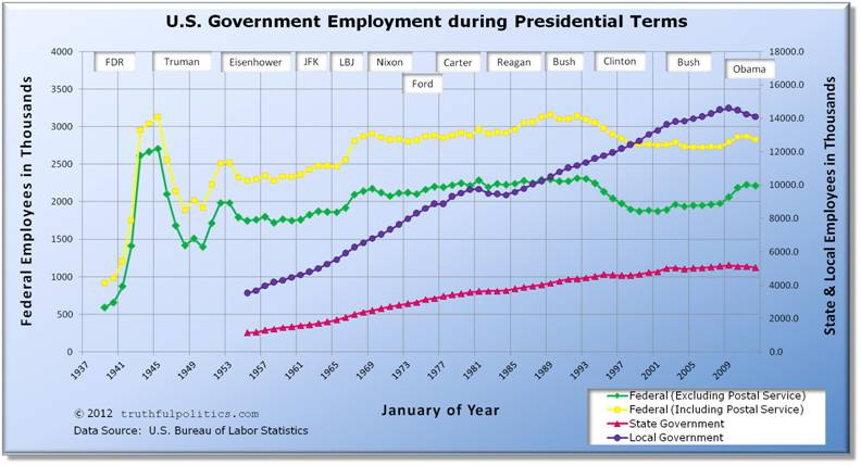 U.S. Government Employment during Presidential Terms
